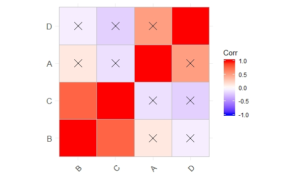 Correlation Using ggcorrplot